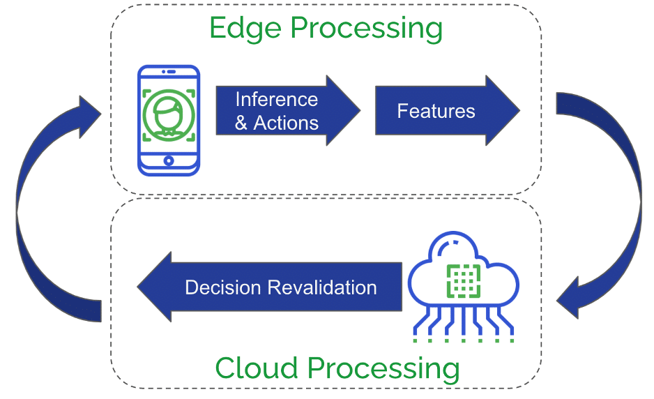 On-device processing of Inference & actions with feature extraction followed by decision revalidation in the cloud.