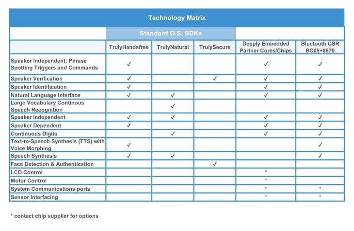 Technologies | Sensory