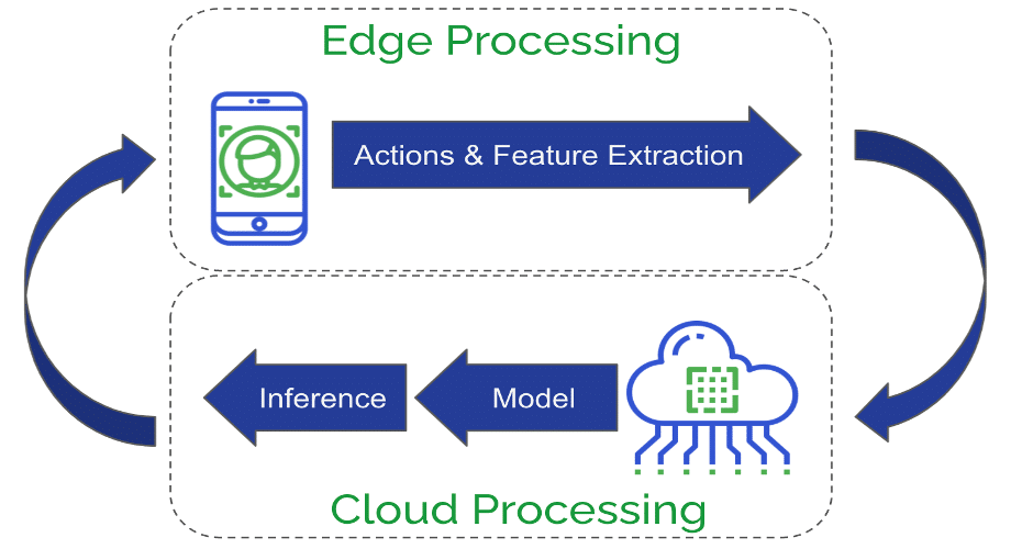 Feature extraction on-device and sending the features to the cloud for inference.