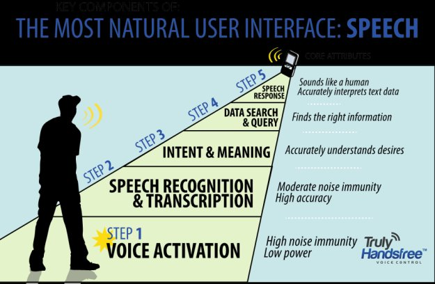 Advanced technology in speech based interfaces